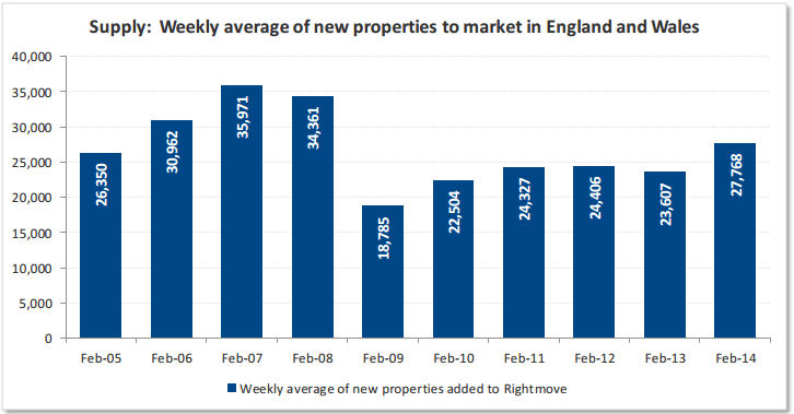 Rightmove Weekly Average Supply