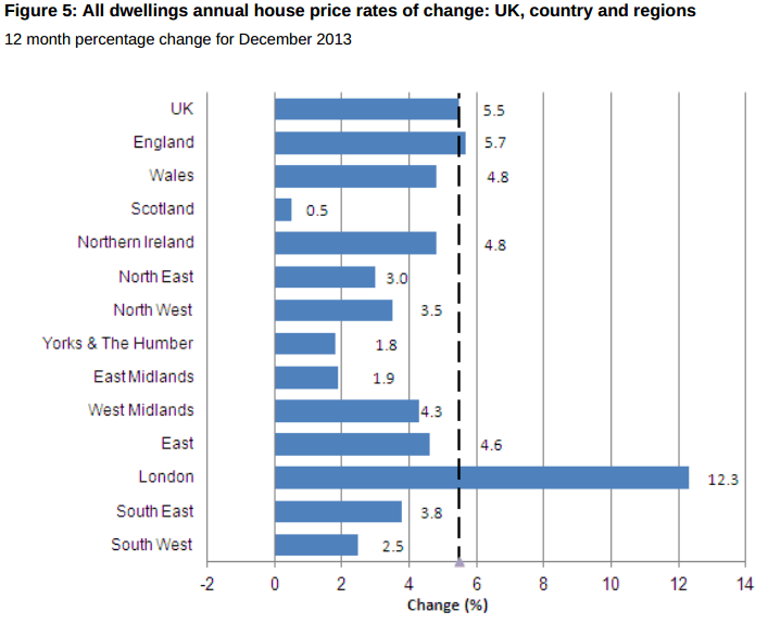 UK House Price Regional Picture