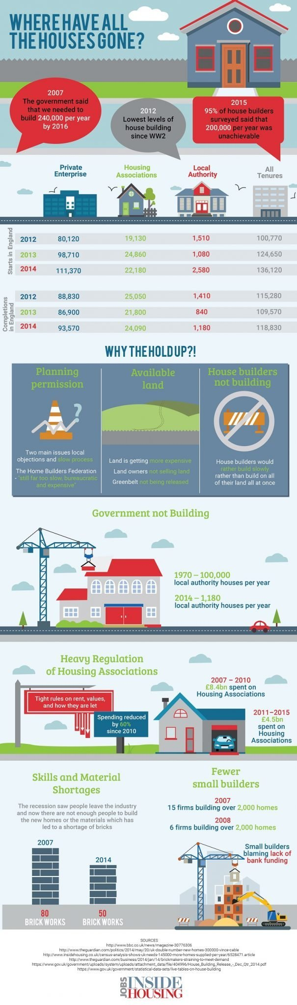 where-have-all-the-houses-gone-infographic-inside-housing
