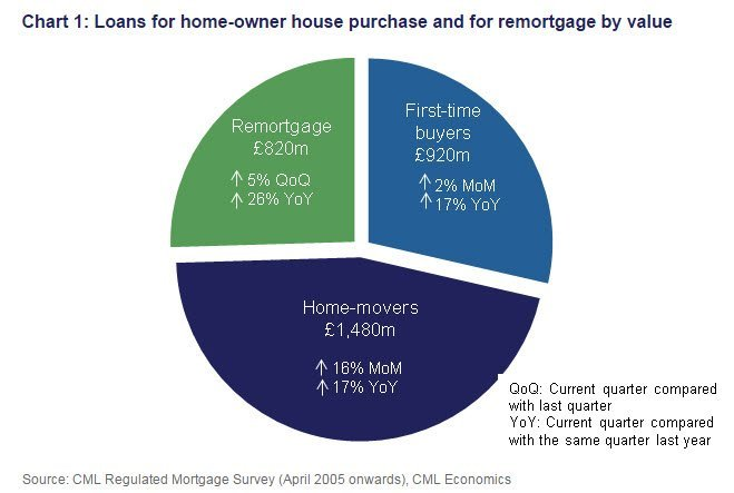 Loans for home-owner house purchase and for remortgage by value