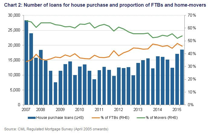 Number of loans for house purchase and proportion of FTBs and home-movers